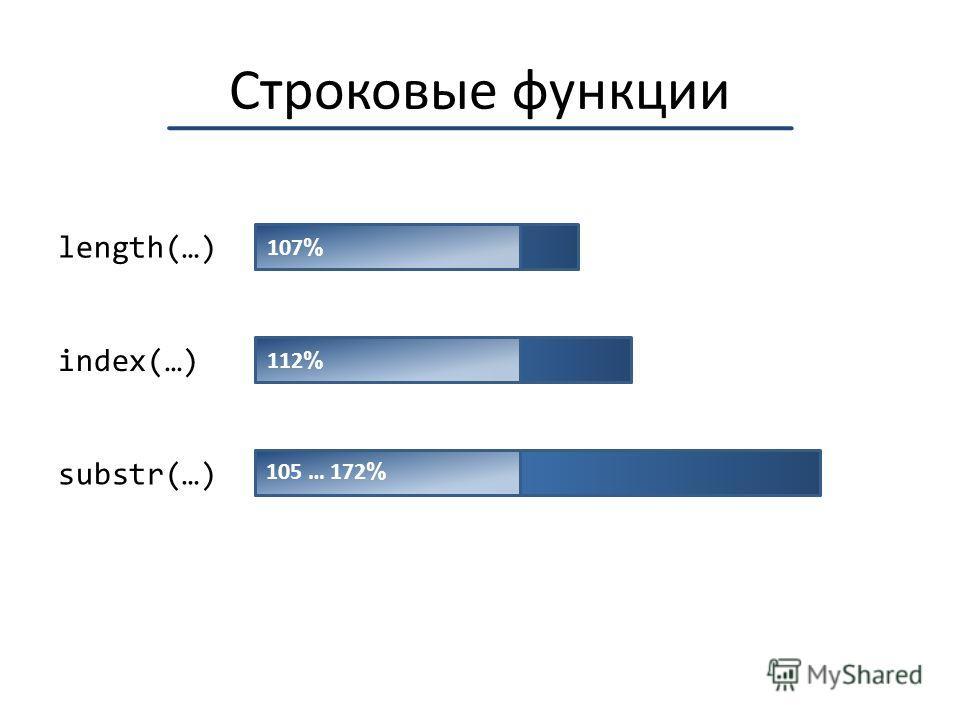 Строковые функции length(…) index(…) substr(…) 107 % 112 % 105 … 172 %