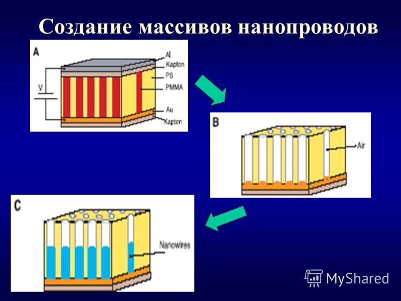 Создание массивов нанопроводов