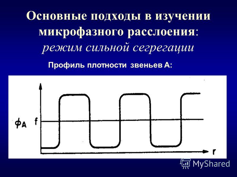 Основные подходы в изучении микрофазного расслоения: режим сильной сегрегации Профиль плотности звеньев A: