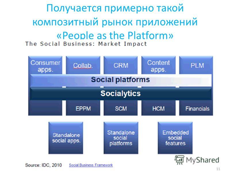 Получается примерно такой композитный рынок приложений «People as the Platform» 11 Social Business Framework