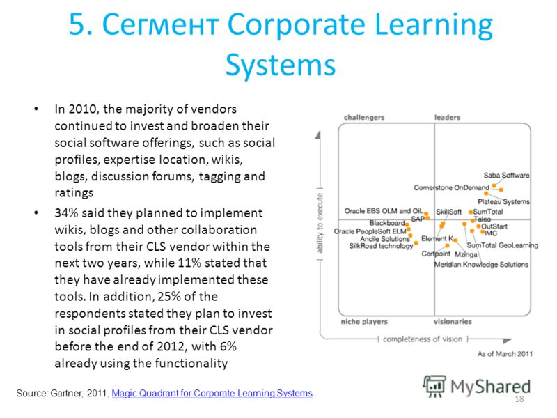 5. Сегмент Corporate Learning Systems In 2010, the majority of vendors continued to invest and broaden their social software offerings, such as social profiles, expertise location, wikis, blogs, discussion forums, tagging and ratings 34% said they pl