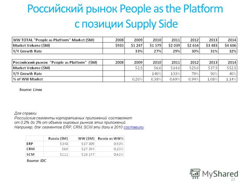 Российский рынок People as the Platform с позиции Supply Side 23 Для справки Российские сегменты корпоративных приложений составляют от 0,2% до 3% от объема мировых рынков этих приложений. Например, для сегментов ERP, CRM, SCM эти доли в 2010 состави