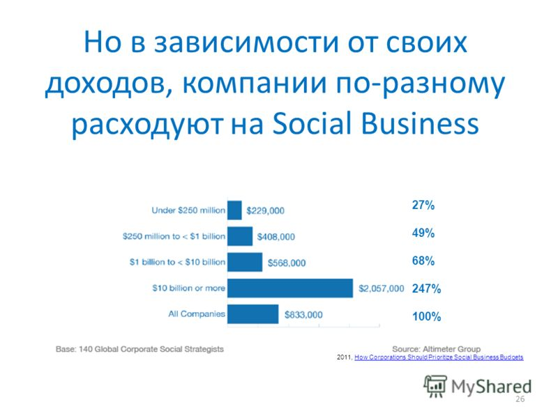 Но в зависимости от своих доходов, компании по-разному расходуют на Social Business 26 27% 49% 68% 247% 100% 2011, How Corporations Should Prioritize Social Business BudgetsHow Corporations Should Prioritize Social Business Budgets