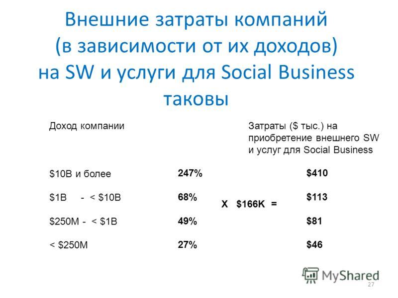 Внешние затраты компаний (в зависимости от их доходов) на SW и услуги для Social Business таковы 27 Доход компанииЗатраты ($ тыс.) на приобретение внешнего SW и услуг для Social Business $10B и более $1B - < $10B $250M - < $1B < $250M 247% 68% 49% 27