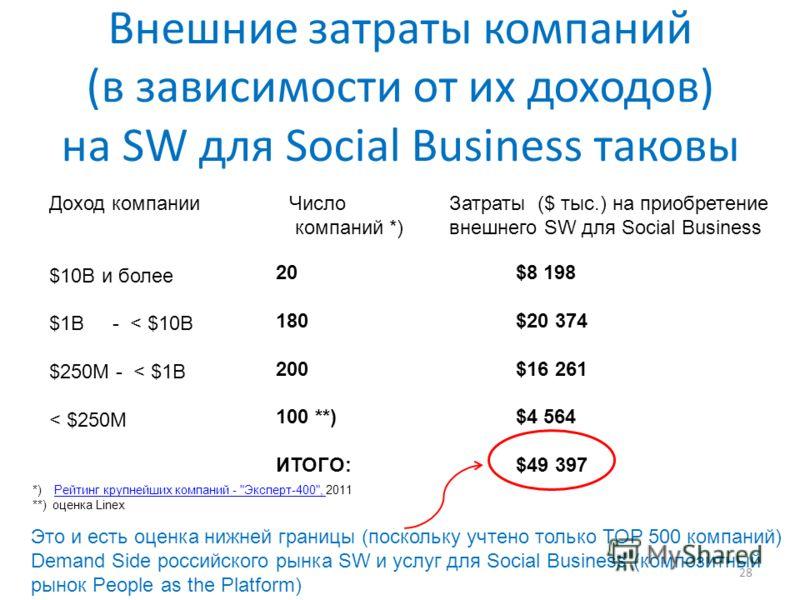 Внешние затраты компаний (в зависимости от их доходов) на SW для Social Business таковы 28 Доход компанииЧислоЗатраты ($ тыс.) на приобретение компаний *)внешнего SW для Social Business $10B и более $1B - < $10B $250M - < $1B < $250M 20$8 198 180$20