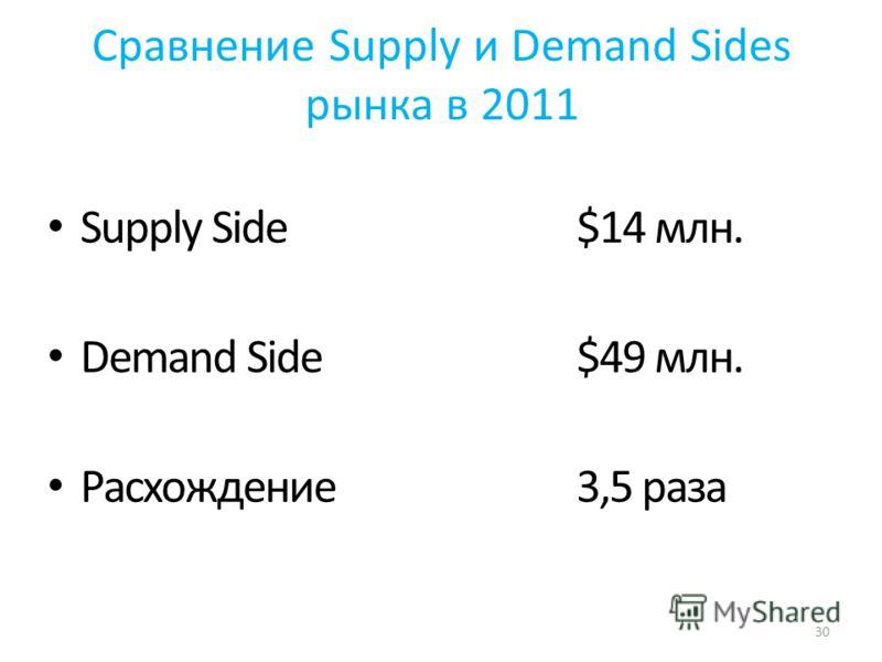 Сравнение Supply и Demand Sides рынка в 2011 Supply Side$14 млн. Demand Side$49 млн. Расхождение 3,5 раза 30