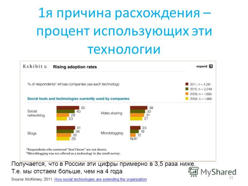 1я причина расхождения – процент использующих эти технологии 31 Получается, что в России эти цифры примерно в 3,5 раза ниже. Т.е. мы отстаем больше, чем на 4 года Source: McKinsey, 2011, How social technologies are extending the organizationHow socia