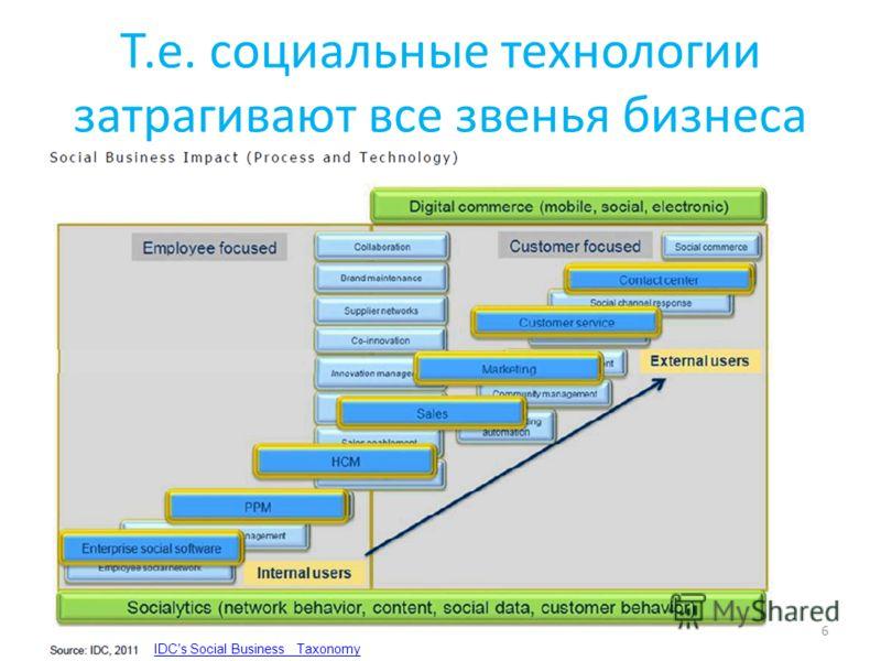 Т.е. социальные технологии затрагивают все звенья бизнеса 6 IDC's Social Business Taxonomy