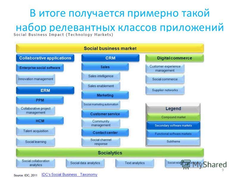 В итоге получается примерно такой набор релевантных классов приложений 9 IDC's Social Business Taxonomy