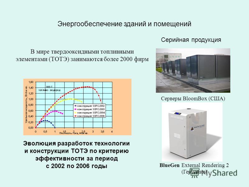 Эволюция разработок технологии и конструкции ТОТЭ по критерию эффективности за период с 2002 по 2006 годы В мире твердооксидными топливными элементами (ТОТЭ) занимаются более 2000 фирм Энергообеспечение зданий и помещений BlueGen External Rendering 2