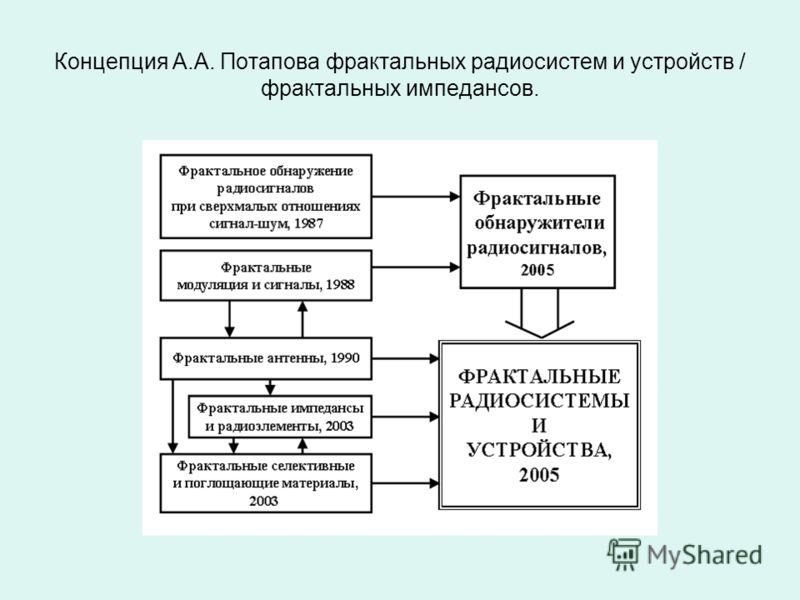Концепция А.А. Потапова фрактальных радиосистем и устройств / фрактальных импедансов.
