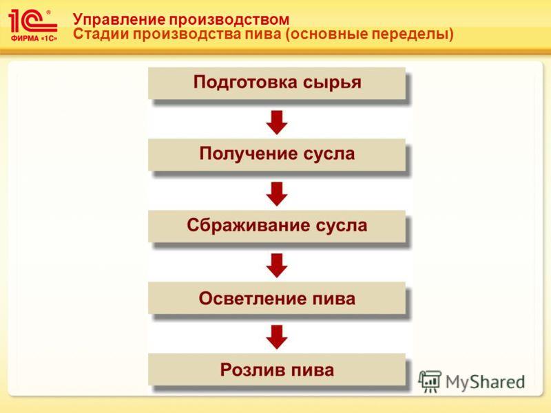 Управление производством Стадии производства пива (основные переделы)