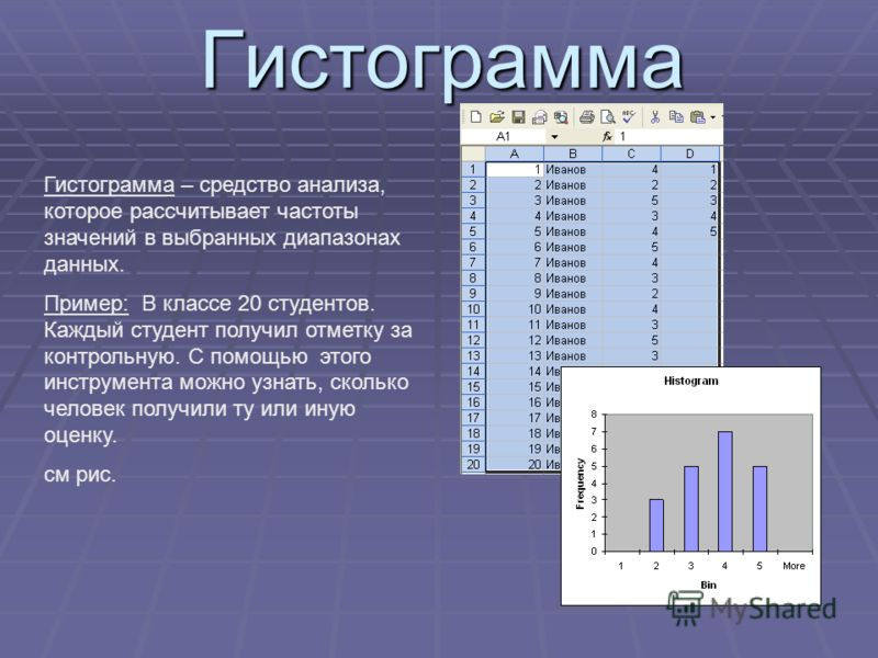 Гистограмма Гистограмма – средство анализа, которое рассчитывает частоты значений в выбранных диапазонах данных. Пример: В классе 20 студентов. Каждый студент получил отметку за контрольную. С помощью этого инструмента можно узнать, сколько человек п