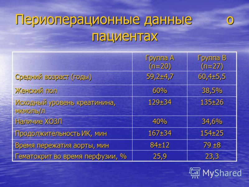 Периоперационные данные о пациентах Группа А (n=20) Группа В (n=27) Средний возраст (годы) 59,2±4,7 60,4±5,5 Женский пол 60%38,5% Исходный уровень креатинина, мкмоль/л 129±34 135±26 Наличие ХОЗЛ 40%34,6% Продолжительность ИК, мин 167±34 154±25 Время