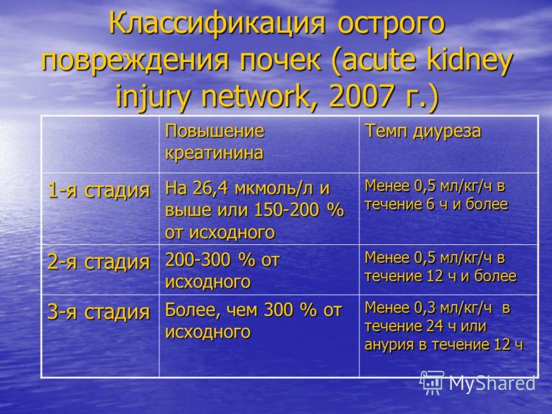 Классификация острого повреждения почек (acute kidney injury network, 2007 г.) Повышение креатинина Темп диуреза 1-я стадия На 26,4 мкмоль/л и выше или 150-200 % от исходного Менее 0,5 мл/кг/ч в течение 6 ч и более 2-я стадия 200-300 % от исходного М