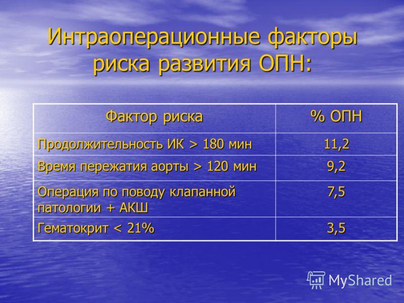 Интраоперационные факторы риска развития ОПН: Фактор риска % ОПН Продолжительность ИК > 180 мин 11,2 Время пережатия аорты > 120 мин 9,2 Операция по поводу клапанной патологии + АКШ 7,5 Гематокрит < 21% 3,5