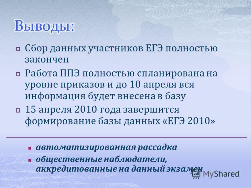 Сбор данных участников ЕГЭ полностью закончен Работа ППЭ полностью спланирована на уровне приказов и до 10 апреля вся информация будет внесена в базу 15 апреля 2010 года завершится формирование базы данных «ЕГЭ 2010» автоматизированная рассадка общес