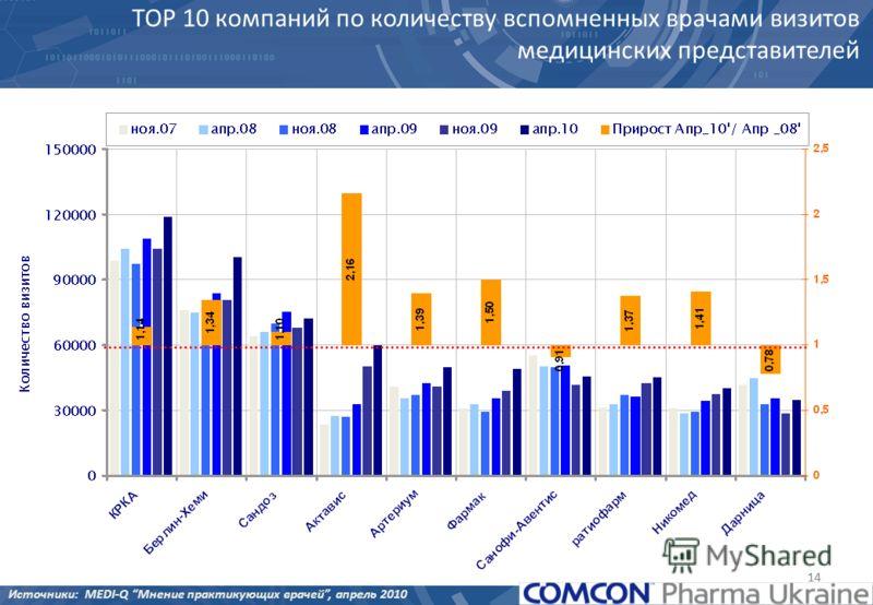 14 ТОР 10 компаний по количеству вспомненных врачами визитов медицинских представителей Источники: MEDI-Q Мнение практикующих врачей, апрель 2010