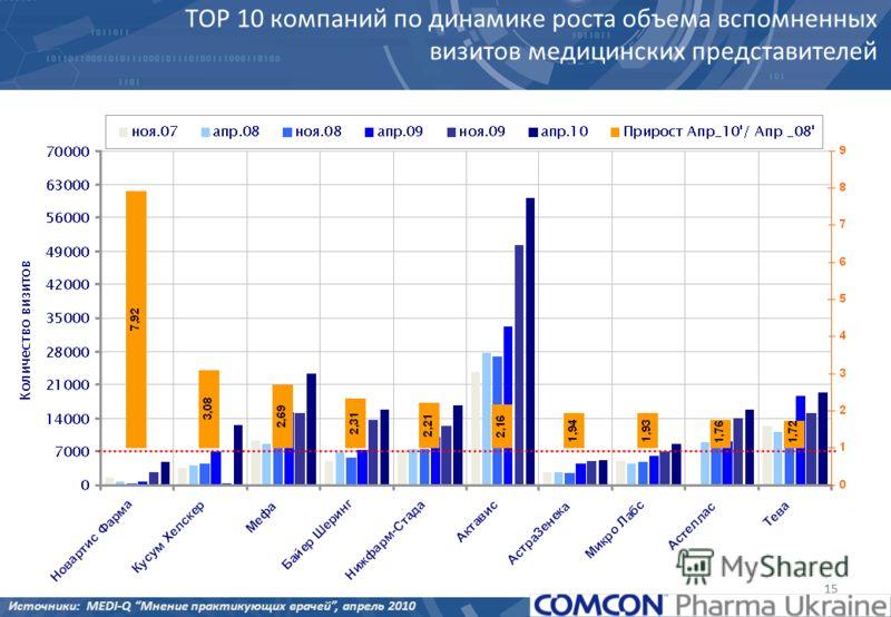 15 ТОР 10 компаний по динамике роста объема вспомненных визитов медицинских представителей Источники: MEDI-Q Мнение практикующих врачей, апрель 2010