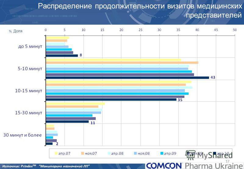 17 Распределение продолжительности визитов медицинских представителей %, Доля Источник: PrIndex TM Мониторинг назначений ЛП