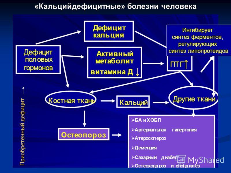 «Кальцийдефицитные» болезни человека Ингибирует синтез ферментов, регулирующих синтез липопротеидов Приобретенный дефицит