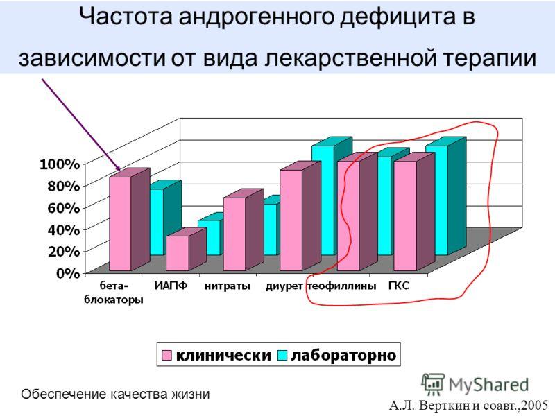 Частота андрогенного дефицита в зависимости от вида лекарственной терапии А.Л. Верткин и соавт.,2005 Обеспечение качества жизни