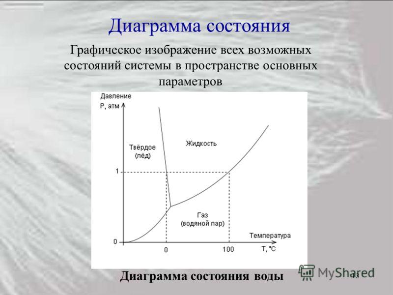 13 Диаграмма состояния Графическое изображение всех возможных состояний системы в пространстве основных параметров Диаграмма состояния воды