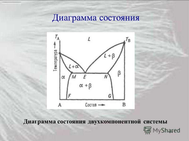 14 Диаграмма состояния Диаграмма состояния двухкомпонентной системы