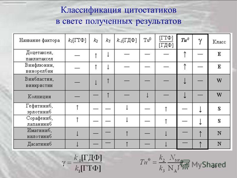 20 Классификация цитостатиков в свете полученных результатов