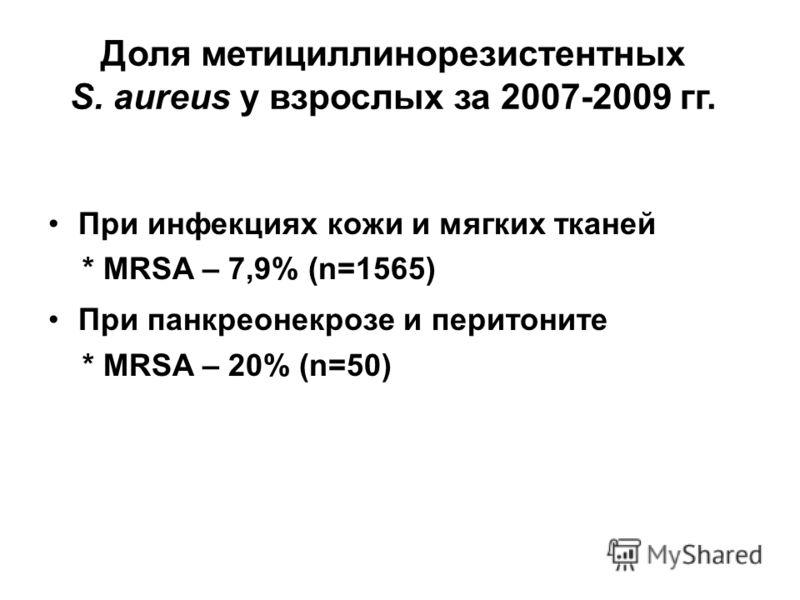 Доля метициллинорезистентных S. aureus у взрослых за 2007-2009 гг. При инфекциях кожи и мягких тканей * MRSA – 7,9% (n=1565) При панкреонекрозе и перитоните * MRSA – 20% (n=50)