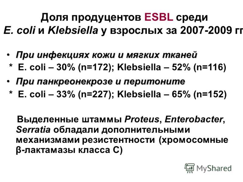 Доля продуцентов ESBL среди E. coli и Klebsiella у взрослых за 2007-2009 гг. При инфекциях кожи и мягких тканейПри инфекциях кожи и мягких тканей * E. coli – 30% (n=172); Klebsiella – 52% (n=116) При панкреонекрозе и перитонитеПри панкреонекрозе и пе