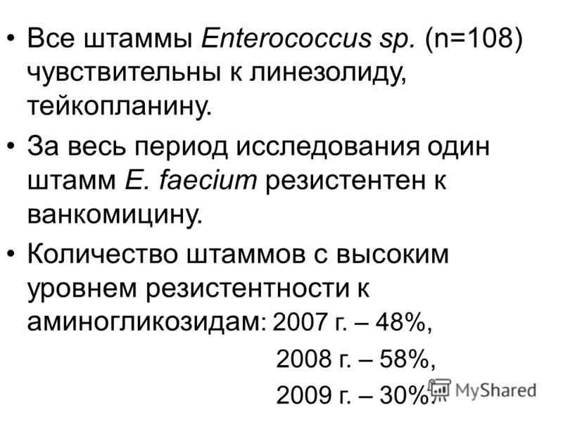 Все штаммы Enterococcus sp. (n=108) чувствительны к линезолиду, тейкопланину. За весь период исследования один штамм E. faecium резистентен к ванкомицину. Количество штаммов с высоким уровнем резистентности к аминогликозидам : 2007 г. – 48%, 2008 г.