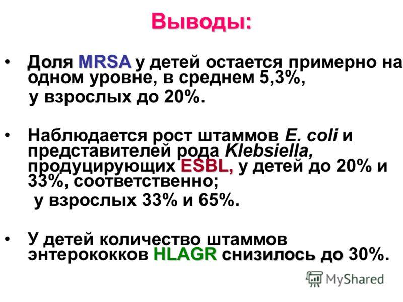 Выводы: Доля MRSAДоля MRSA у детей остается примерно на одном уровне, в среднем 5,3%, у взрослых до 20%. ESBL,Наблюдается рост штаммов E. coli и представителей рода Klebsiella, продуцирующих ESBL, у детей до 20% и 33%, соответственно; у взрослых 33%
