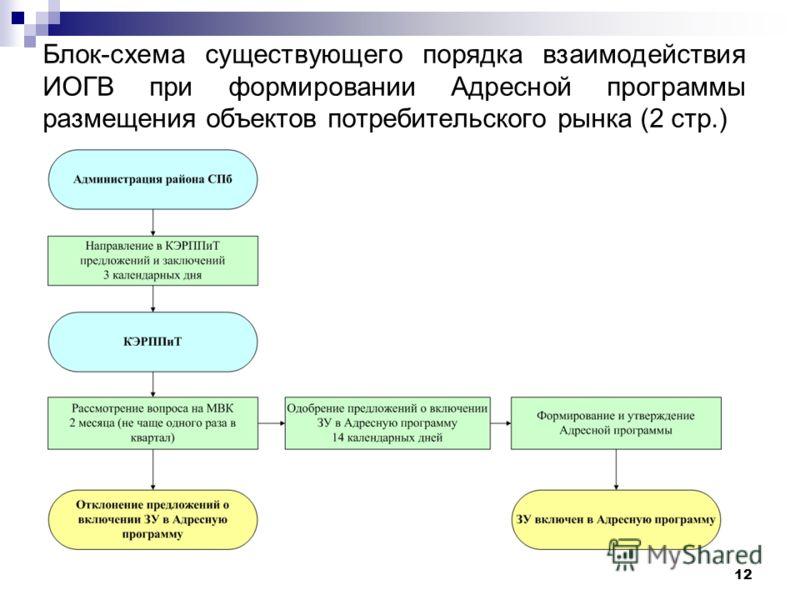 12 Блок-схема существующего порядка взаимодействия ИОГВ при формировании Адресной программы размещения объектов потребительского рынка (2 стр.)