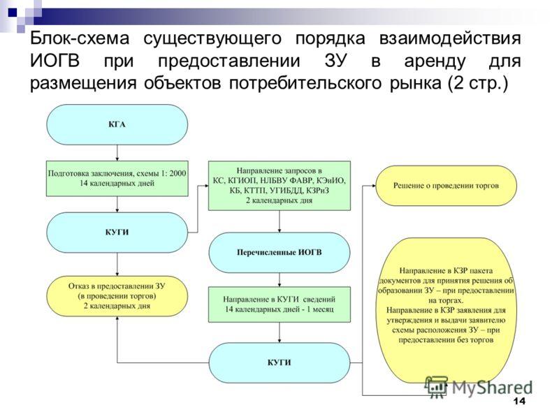 14 Блок-схема существующего порядка взаимодействия ИОГВ при предоставлении ЗУ в аренду для размещения объектов потребительского рынка (2 стр.)