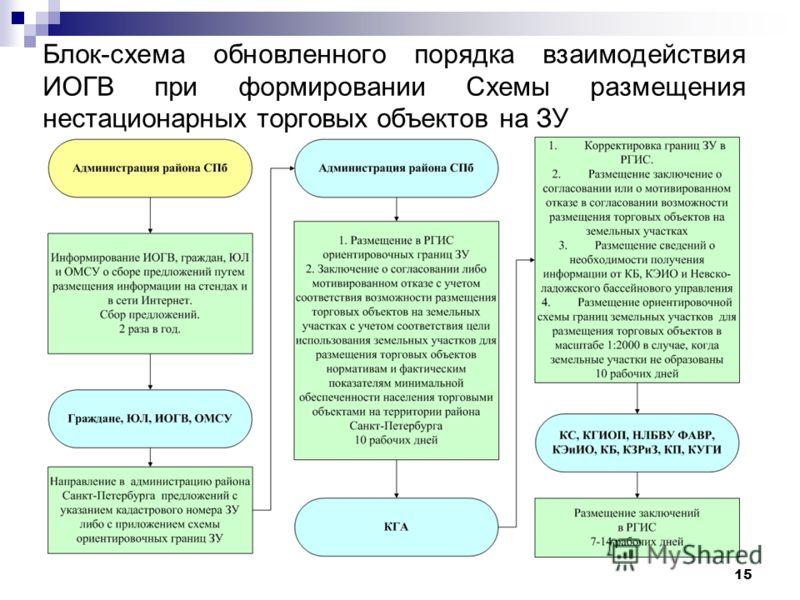 15 Блок-схема обновленного порядка взаимодействия ИОГВ при формировании Схемы размещения нестационарных торговых объектов на ЗУ