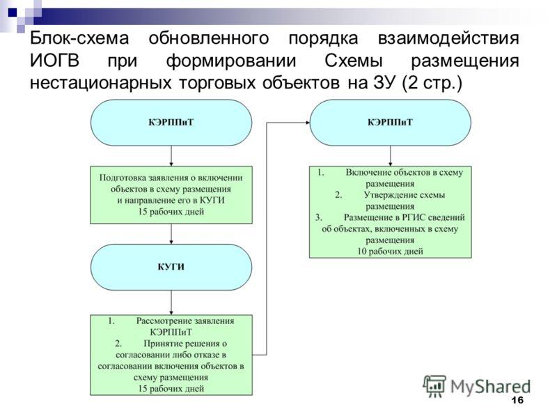 16 Блок-схема обновленного порядка взаимодействия ИОГВ при формировании Схемы размещения нестационарных торговых объектов на ЗУ (2 стр.)