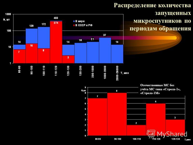 Распределение количества запущенных микроспутников по периодам обращения Отечественные МС без учёта МС типа «Стрела-1», «Стрела-1М»