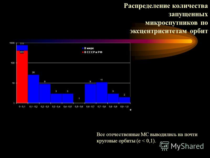 Распределение количества запущенных микроспутников по эксцентриситетам орбит Все отечественные МС выводились на почти круговые орбиты (e < 0,1).