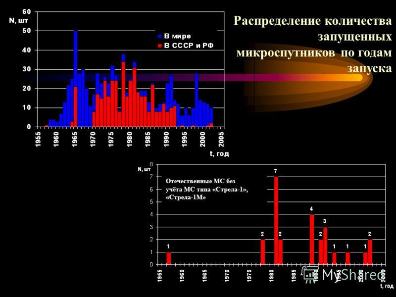 Распределение количества запущенных микроспутников по годам запуска Отечественные МС без учёта МС типа «Стрела-1», «Стрела-1М»