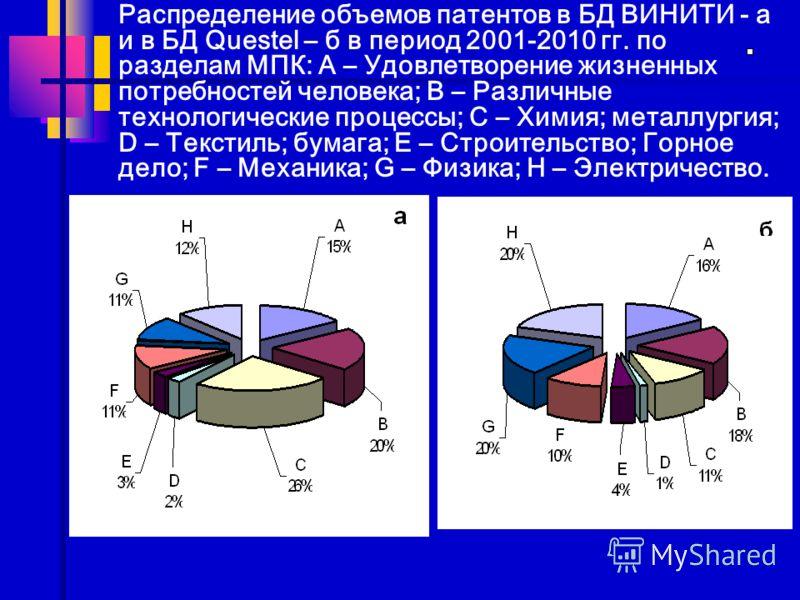 Распределение объемов патентов в БД ВИНИТИ - а и в БД Questel – б в период 2001-2010 гг. по разделам МПК: А – Удовлетворение жизненных потребностей человека; B – Различные технологические процессы; C – Химия; металлургия; D – Текстиль; бумага; E – Ст
