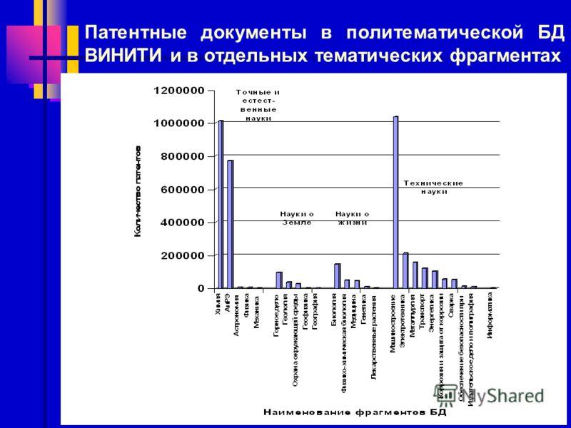 Патентные документы в политематической БД ВИНИТИ и в отдельных тематических фрагментах