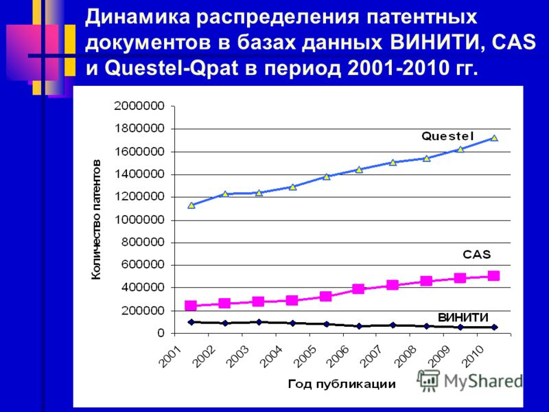 Динамика распределения патентных документов в базах данных ВИНИТИ, CAS и Questel-Qpat в период 2001-2010 гг.