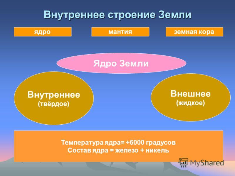 Внутреннее строение Земли мантияземная кораядро Ядро Земли Внутреннее (твёрдое) Внешнее (жидкое) Температура ядра= +6000 градусов Состав ядра = железо + никель