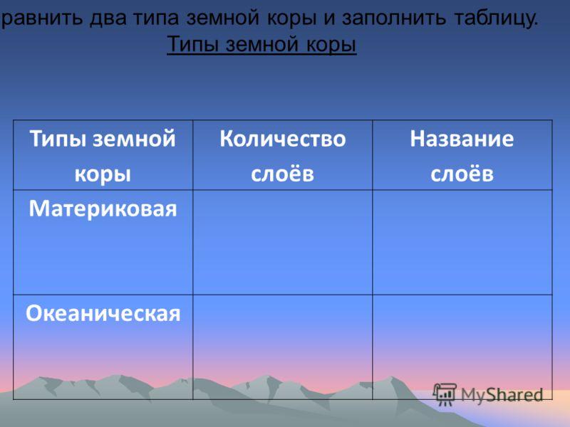Типы земной коры Количество слоёв Название слоёв Материковая Океаническая Сравнить два типа земной коры и заполнить таблицу. Типы земной коры