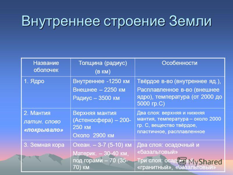 Внутреннее строение Земли Название оболочек Толщина (радиус) (в км) Особенности 1. ЯдроВнутреннее -1250 км Внешнее – 2250 км Радиус – 3500 км Твёрдое в-во (внутреннее яд.), Расплавленное в-во (внешнее ядро), температура (от 2000 до 5000 гр.С) 2. Мант