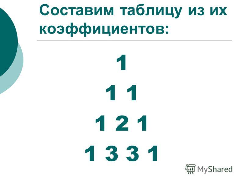 Составим таблицу из их коэффициентов: 1 1 1 2 1 1 3 3 1
