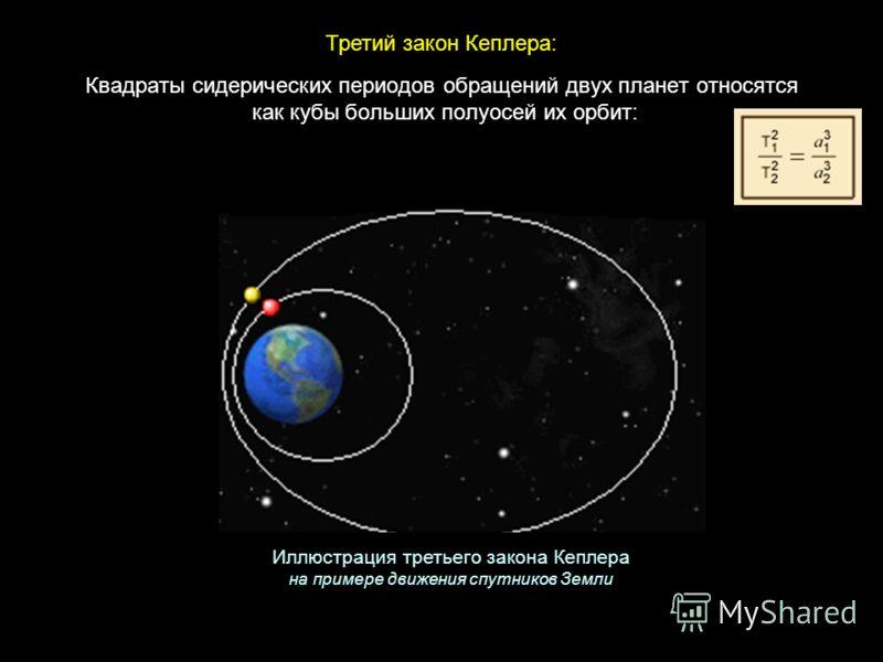 три закона движения планет кеплера: