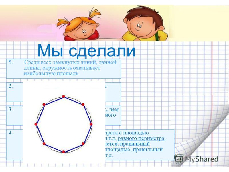 Мы сделали выводы 1.Что из всех четырехугольников с одинаковым периметром наибольшую площадь имеет квадрат. 2. Из всех треугольников с равными периметрами равносторонний обладает наибольшей площадью 3. Квадрат имеет большую площадь, чем равносторонни