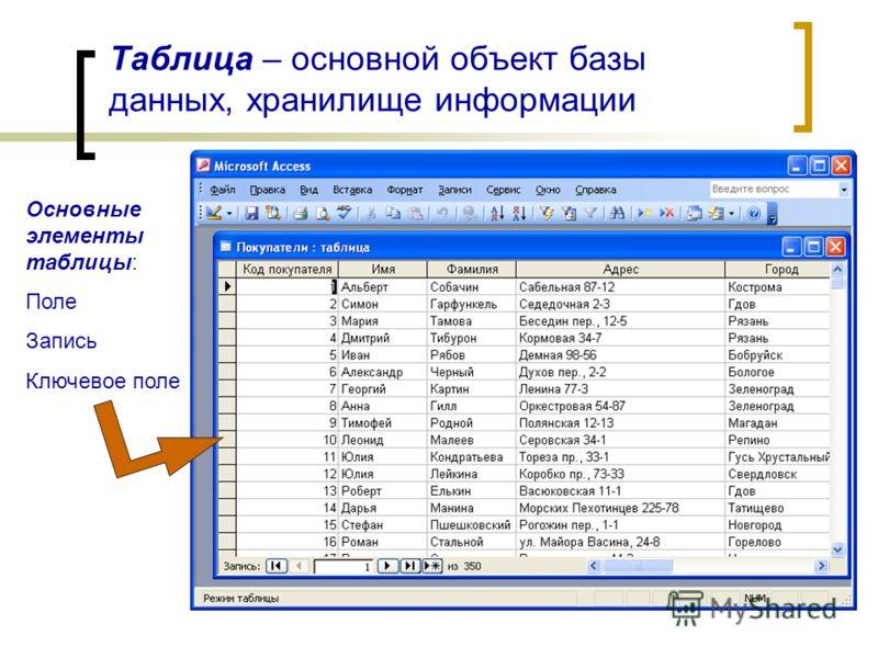 Таблица – основной объект базы данных, хранилище информации Основные элементы таблицы: Поле Запись Ключевое поле